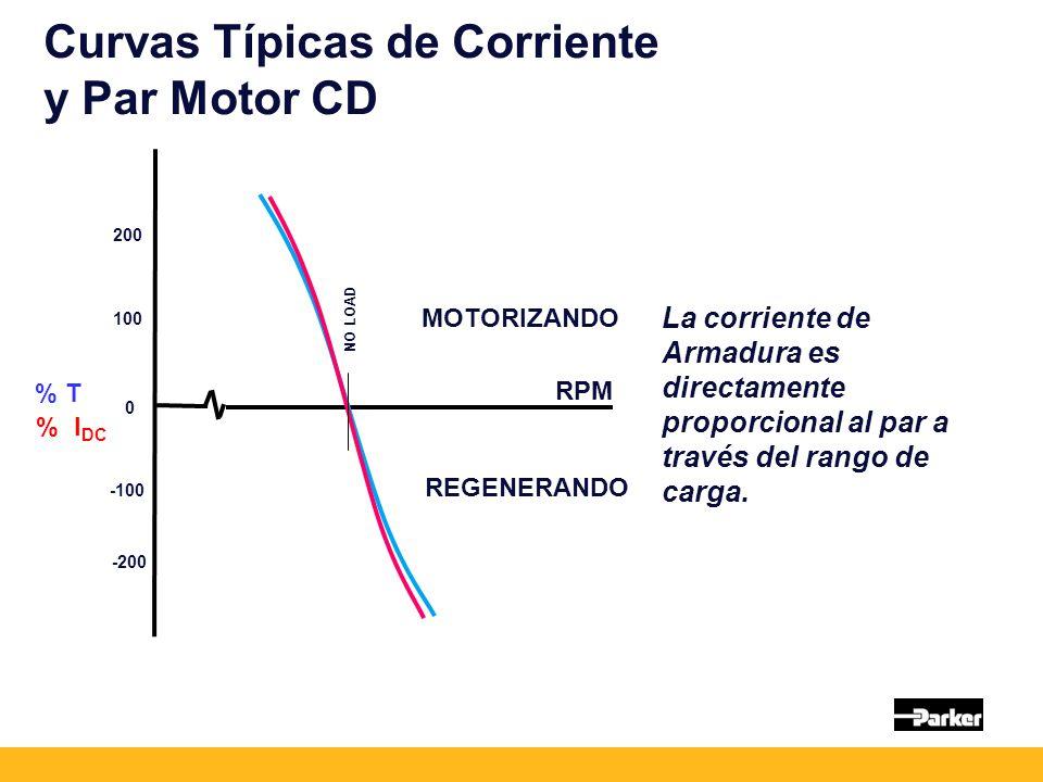 Curvas Típicas de Corriente y Par Motor CD La corriente de Armadura es directamente proporcional al par a través del rango de carga.