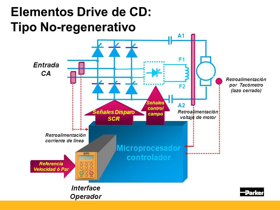 Elementos Drive de CD: Tipo No-regenerativo Entrada CA Señales Disparo SCR Microprocesador controlador Interface Operador Referencia Velocidad ó Par Señales control campo A1 A2 F1 F2 Retroalimentación por Tacómetro (lazo cerrado) Retroalimentación voltaje de motor Retroalimentación corriente de linea