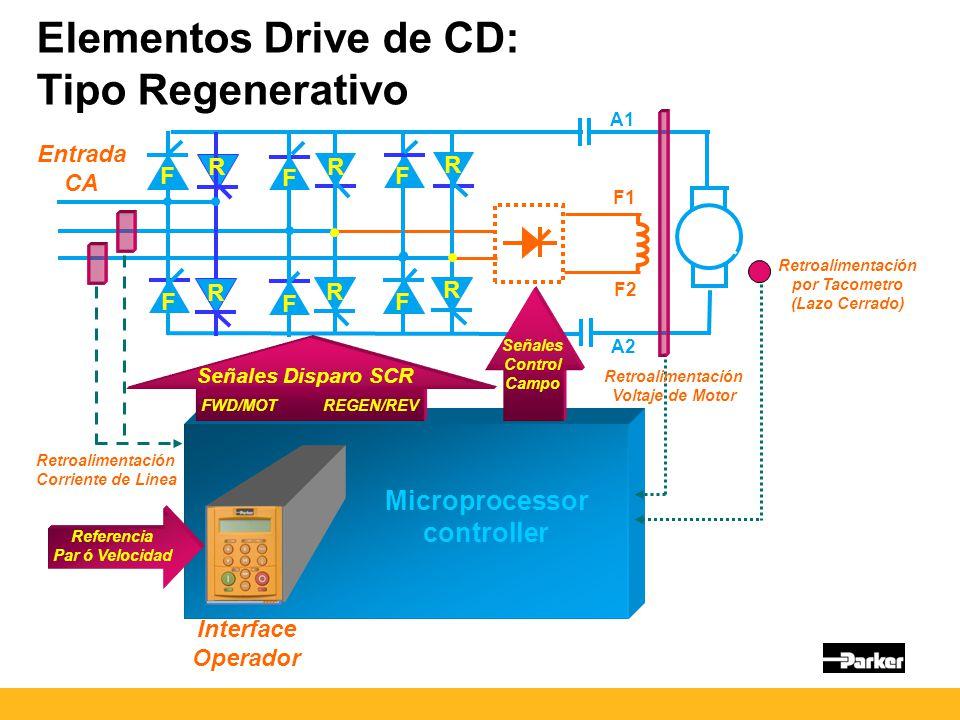 Elementos Drive de CD: Tipo Regenerativo Entrada CA Señales Disparo SCR Microprocessor controller Interface Operador SEQSEQ REF LO CA L AC MOTOR DRIVE 0.75 KW 200 Vv 1.3 HEALTH L R PROG E M RUN FWDFWD RE V JOG RESET STOP RESET Referencia Par ó Velocidad Señales Control Campo A1 A2 F1 F2 Retroalimentación por Tacometro (Lazo Cerrado) Retroalimentación Voltaje de Motor FWD/MOT REGEN/REV F F F F F F R R R R R R Retroalimentación Corriente de Linea
