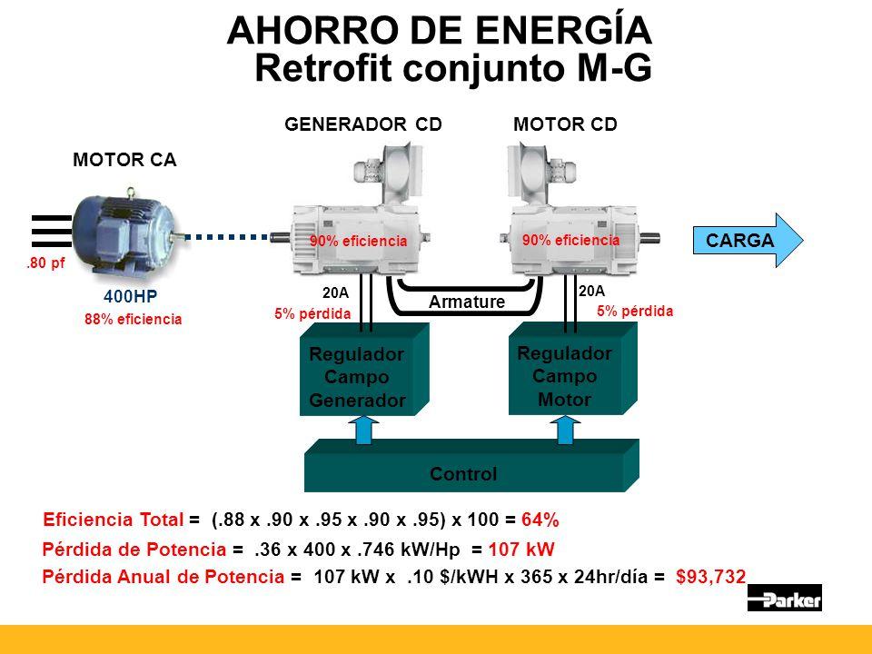 AHORRO DE ENERGÍA Retrofit conjunto M-G Regulador Campo Generador Regulador Campo Motor Armature Control CARGA MOTOR CA MOTOR CD GENERADOR CD 400HP 88% eficiencia 90% eficiencia 20A 5% pérdida.80 pf Eficiencia Total = (.88 x.90 x.95 x.90 x.95) x 100 = 64% Pérdida de Potencia =.36 x 400 x.746 kW/Hp = 107 kW Pérdida Anual de Potencia = 107 kW x.10 $/kWH x 365 x 24hr/día = $93,732