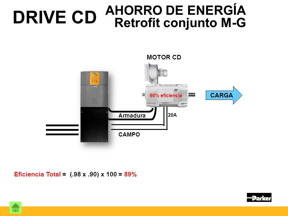 Eficiencia Total = (.98 x.90) x 100 = 89% DRIVE CD AHORRO DE ENERGÍA Retrofit conjunto M-G Armadura CARGA MOTOR CD 90% eficiencia 20A CAMPO