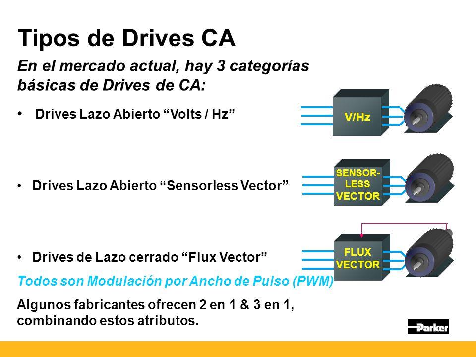 Tipos de Drives CA En el mercado actual, hay 3 categorías básicas de Drives de CA: Drives Lazo Abierto Volts / Hz Drives Lazo Abierto Sensorless Vector Drives de Lazo cerrado Flux Vector Todos son Modulación por Ancho de Pulso (PWM) Algunos fabricantes ofrecen 2 en 1 & 3 en 1, combinando estos atributos.