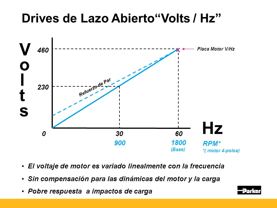 Drives de Lazo AbiertoVolts / Hz VoltsVolts 230 460 3060 Hz RPM* 900 1800 (Base) 0 El voltaje de motor es variado linealmente con la frecuencia Sin co