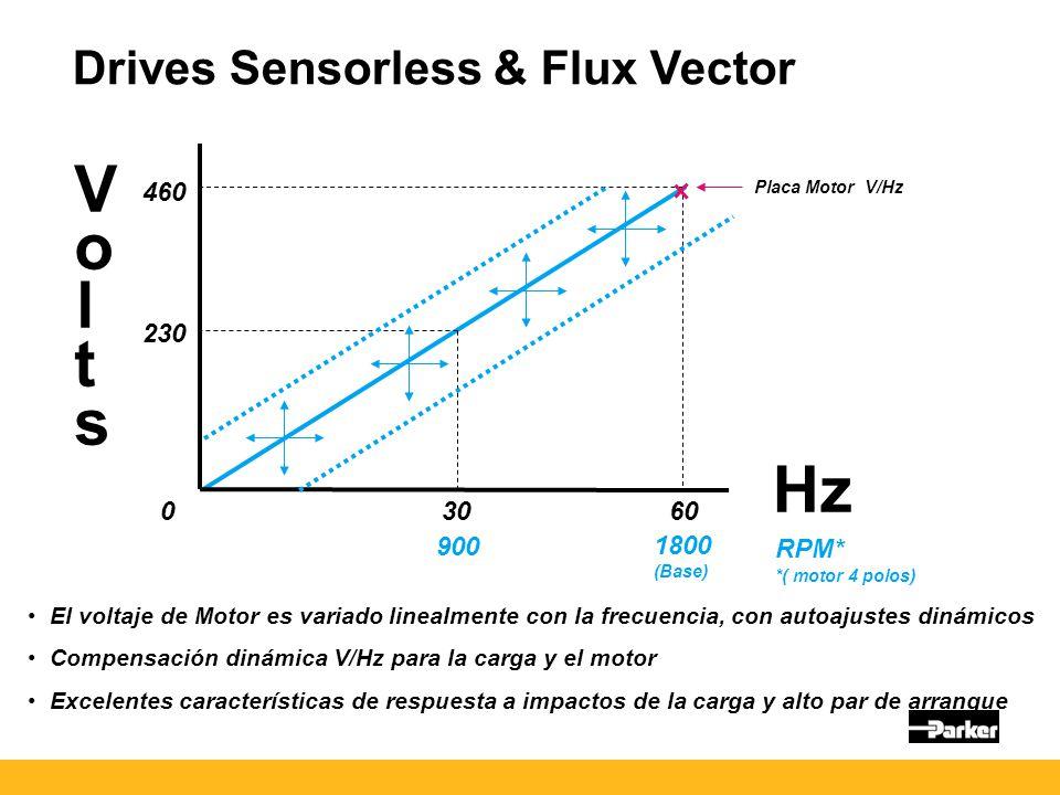 Drives Sensorless & Flux Vector VoltsVolts 230 460 3060 Hz RPM* 900 1800 (Base) 0 El voltaje de Motor es variado linealmente con la frecuencia, con autoajustes dinámicos Compensación dinámica V/Hz para la carga y el motor Excelentes características de respuesta a impactos de la carga y alto par de arranque *( motor 4 polos) Placa Motor V/Hz