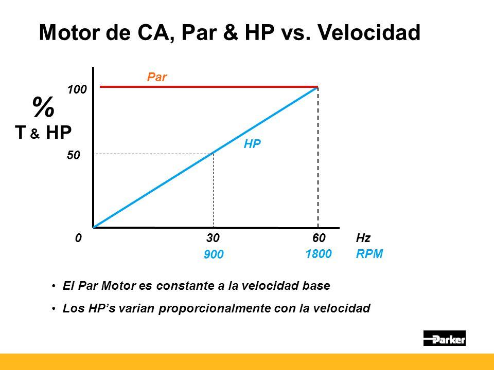Motor de CA, Par & HP vs.