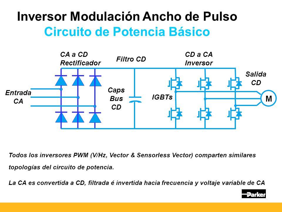 Entrada CA Caps Bus CD CA a CD Rectificador Inversor Modulación Ancho de Pulso Circuito de Potencia Básico Filtro CD CD a CA Inversor IGBTs Salida CD Todos los inversores PWM (V/Hz, Vector & Sensorless Vector) comparten similares topologías del circuito de potencia.