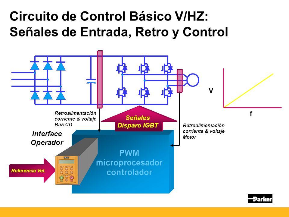 Señales Disparo IGBT PWM microprocesador controlador Interface Operador V f Circuito de Control Básico V/HZ: Señales de Entrada, Retro y Control Retroalimentación corriente & voltaje Motor Retroalimentación corriente & voltaje Bus CD Referencia Vel.