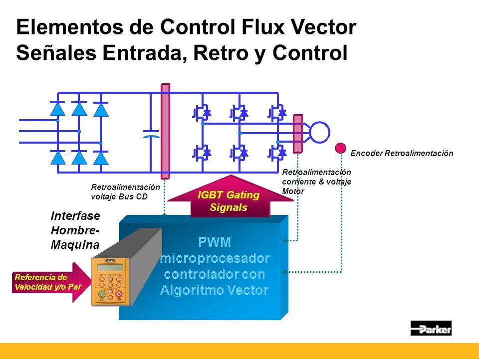 IGBT Gating Signals PWM microprocesador controlador con Algoritmo Vector Interfase Hombre- Maquina Elementos de Control Flux Vector Señales Entrada, Retro y Control Encoder Retroalimentación Retroalimentación corriente & voltaje Motor Retroalimentación voltaje Bus CD Referencia de Velocidad y/o Par