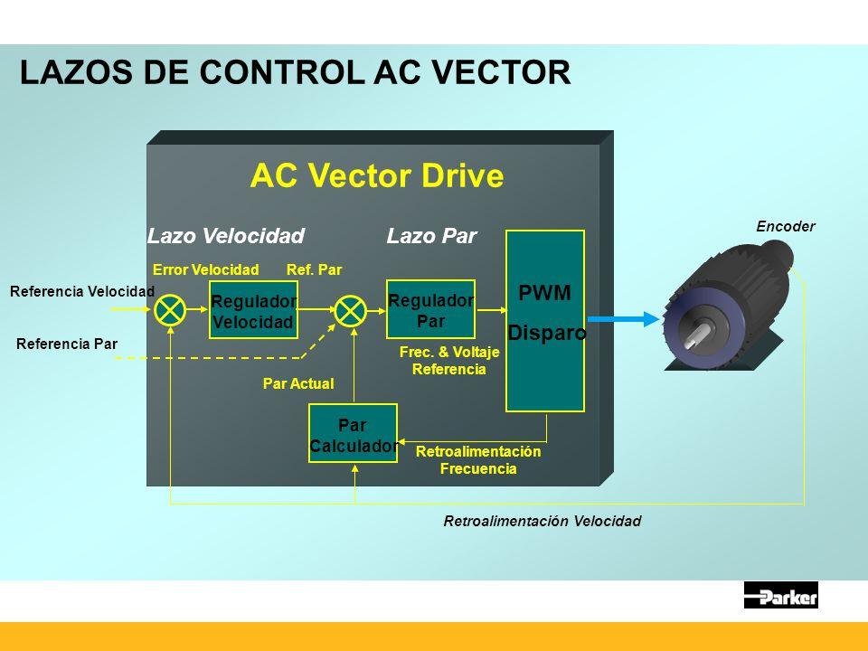 LAZOS DE CONTROL AC VECTOR Regulador Velocidad Regulador Par PWM Disparo Retroalimentación Frecuencia Retroalimentación Velocidad Lazo VelocidadLazo Par Par Actual Error Velocidad Ref.