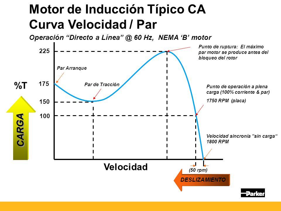 Motor de Inducción Típico CA Curva Velocidad / Par Operación Directo a Línea @ 60 Hz, NEMA B motor Punto de operación a plena carga (100% corriente & par) 1750 RPM (placa) Punto de ruptura: El máximo par motor se produce antes del bloqueo del rotor Velocidad sincronía sin carga 1800 RPM (50 rpm) 100 175 225 Par Arranque Par de Tracción 150 %T Velocidad CARGA DESLIZAMIENTO