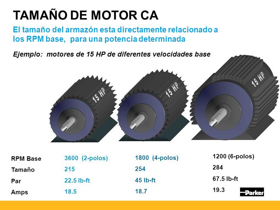 TAMAÑO DE MOTOR CA El tamaño del armazón esta directamente relacionado a los RPM base, para una potencia determinada Ejemplo: motores de 15 HP de diferentes velocidades base RPM Base Tamaño Par Amps 3600 (2-polos) 215 22.5 lb-ft 18.5 1800 (4-polos) 254 45 lb-ft 18.7 1200 (6-polos) 284 67.5 lb-ft 19.3