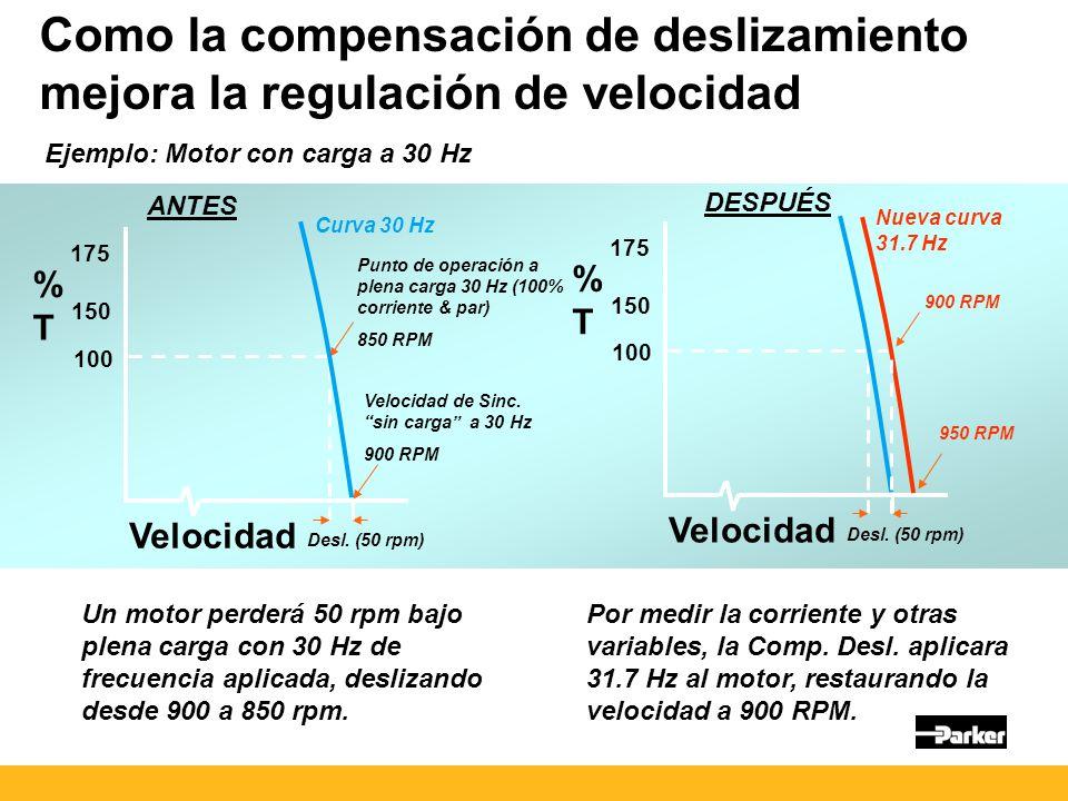 Como la compensación de deslizamiento mejora la regulación de velocidad Ejemplo: Motor con carga a 30 Hz Punto de operación a plena carga 30 Hz (100% corriente & par) 850 RPM Velocidad de Sinc.