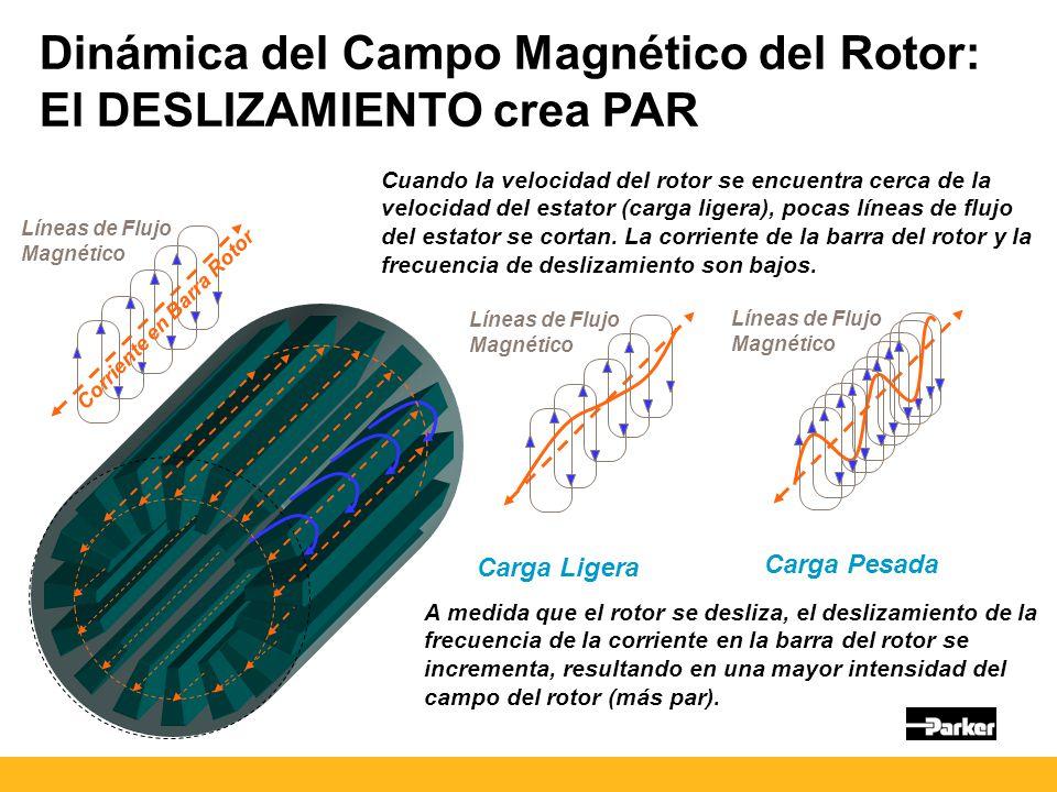 Dinámica del Campo Magnético del Rotor: El DESLIZAMIENTO crea PAR A medida que el rotor se desliza, el deslizamiento de la frecuencia de la corriente en la barra del rotor se incrementa, resultando en una mayor intensidad del campo del rotor (más par).