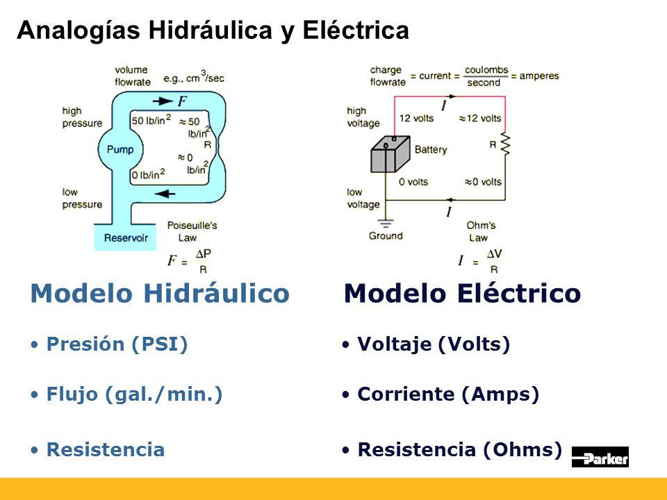 Modelo HidráulicoModelo Eléctrico Corriente (Amps) Flujo (gal./min.) Presión (PSI) Voltaje (Volts) Resistencia Resistencia (Ohms) Analogías Hidráulica y Eléctrica