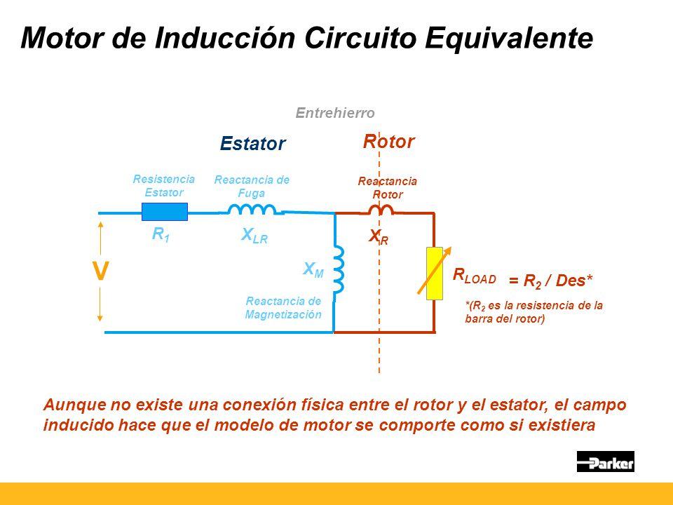 Motor de Inducción Circuito Equivalente Aunque no existe una conexión física entre el rotor y el estator, el campo inducido hace que el modelo de motor se comporte como si existiera Estator Rotor Entrehierro R1R1 X LR XMXM XRXR R LOAD = R 2 / Des* Resistencia Estator Reactancia de Fuga Reactancia de Magnetización Reactancia Rotor *(R 2 es la resistencia de la barra del rotor) V