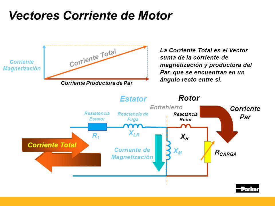 Vectores Corriente de Motor Estator Rotor Entrehierro R1R1 X LR XMXM XRXR R CARGA Resistencia Estator Reactancia de Fuga Reactancia Rotor Corriente Total Corriente de Magnetización Corriente Par Corriente Magnetización Corriente Productora de Par Corriente Total La Corriente Total es el Vector suma de la corriente de magnetización y productora del Par, que se encuentran en un ángulo recto entre si.