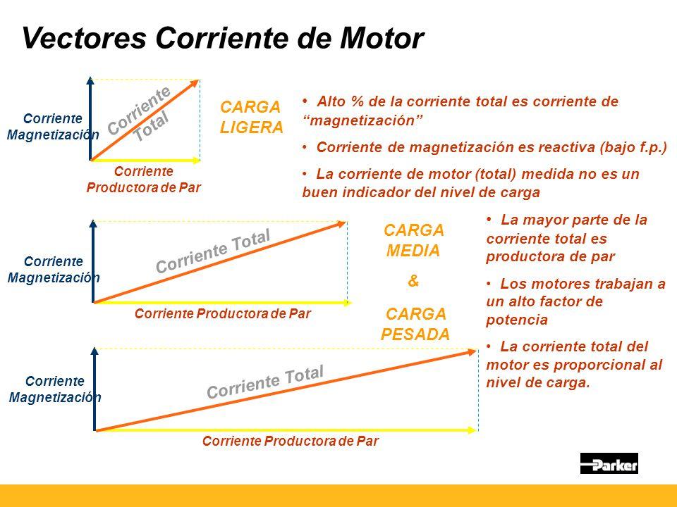 Vectores Corriente de Motor Corriente Magnetización Corriente Productora de Par Corriente Total Corriente Magnetización Corriente Productora de Par Corriente Total Corriente Magnetización Corriente Productora de Par Corriente Total CARGA LIGERA CARGA MEDIA & CARGA PESADA Alto % de la corriente total es corriente de magnetización Corriente de magnetización es reactiva (bajo f.p.) La corriente de motor (total) medida no es un buen indicador del nivel de carga La mayor parte de la corriente total es productora de par Los motores trabajan a un alto factor de potencia La corriente total del motor es proporcional al nivel de carga.