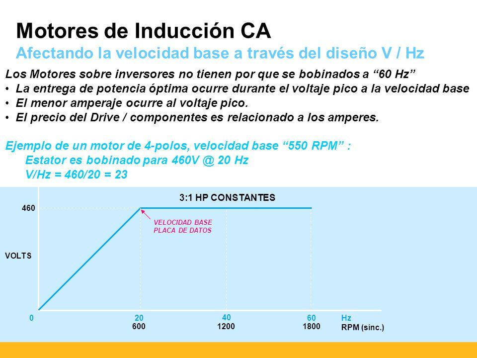 Motores de Inducción CA Afectando la velocidad base a través del diseño V / Hz Los Motores sobre inversores no tienen por que se bobinados a 60 Hz La entrega de potencia óptima ocurre durante el voltaje pico a la velocidad base El menor amperaje ocurre al voltaje pico.