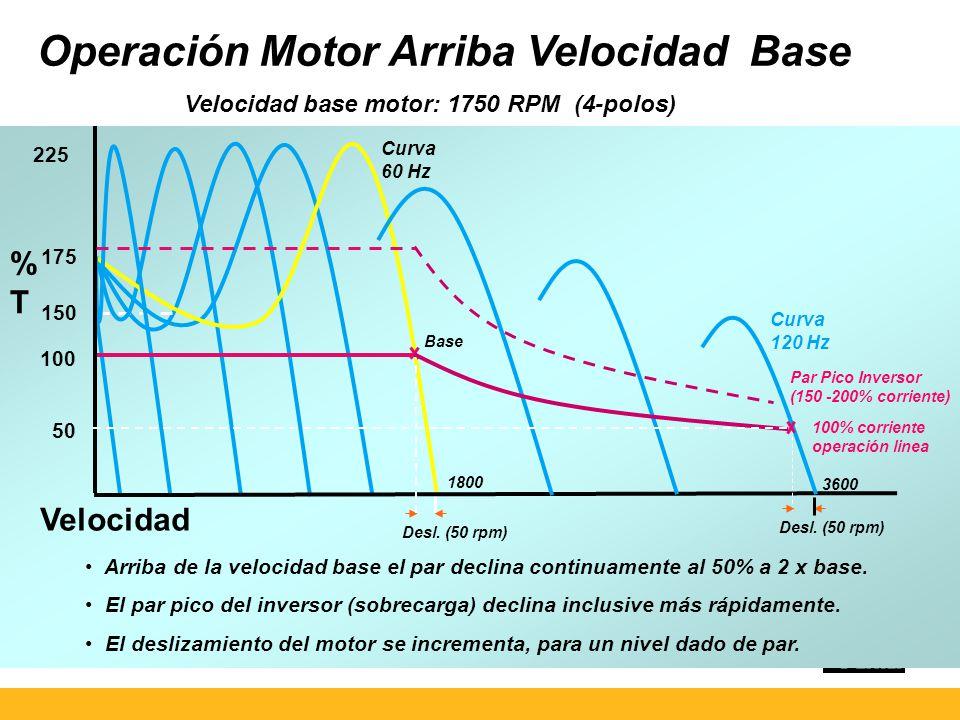 Operación Motor Arriba Velocidad Base Velocidad base motor: 1750 RPM (4-polos) Par Pico Inversor (150 -200% corriente) Velocidad Desl.