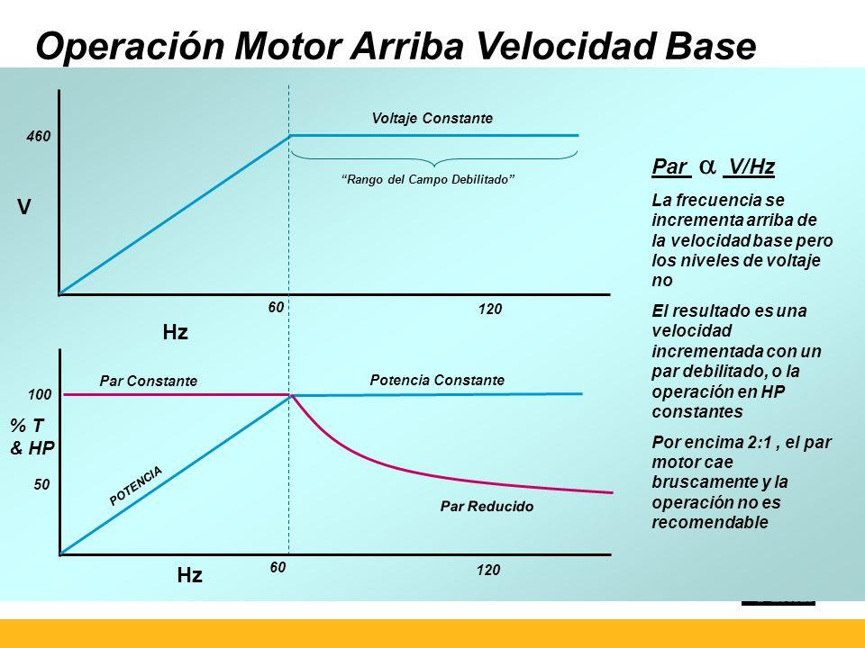 460 100 V 60 Hz 60 120 POTENCIA Potencia Constante Voltaje Constante % T & HP Par Constante 50 Rango del Campo Debilitado Par Reducido Operación Motor Arriba Velocidad Base Par V/Hz La frecuencia se incrementa arriba de la velocidad base pero los niveles de voltaje no El resultado es una velocidad incrementada con un par debilitado, o la operación en HP constantes Por encima 2:1, el par motor cae bruscamente y la operación no es recomendable