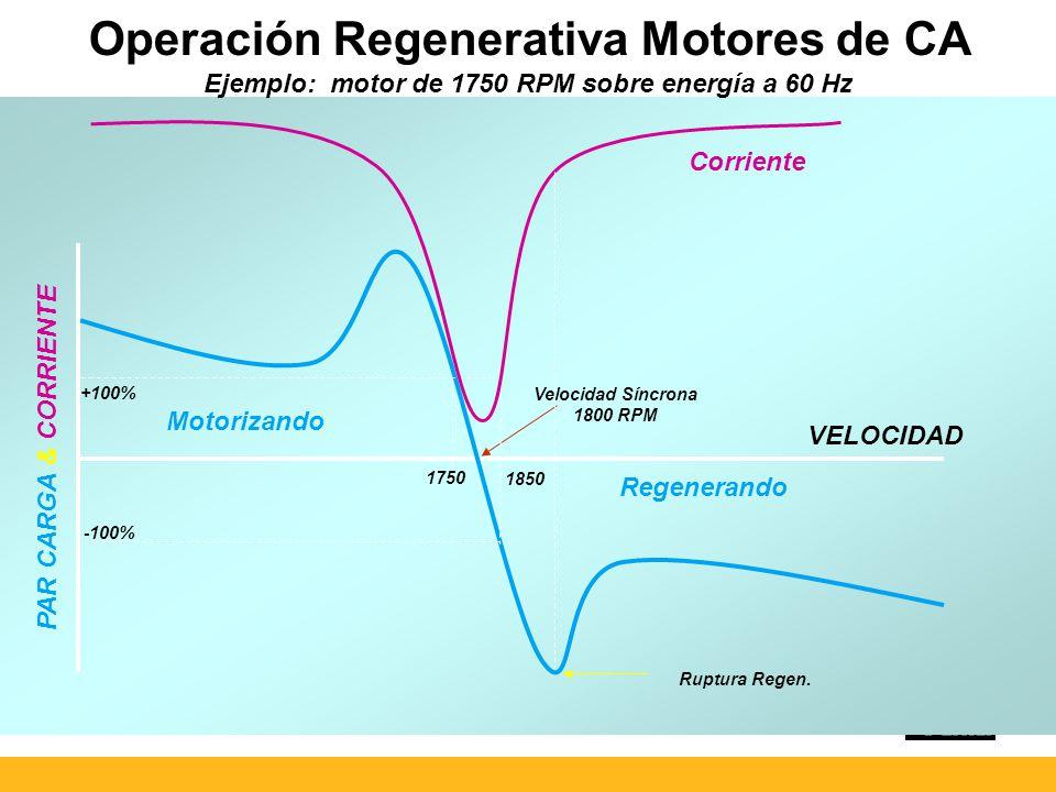 Operación Regenerativa Motores de CA Ejemplo: motor de 1750 RPM sobre energía a 60 Hz PAR CARGA & CORRIENTE Corriente Motorizando Regenerando Velocidad Síncrona 1800 RPM -100% +100% VELOCIDAD 1750 1850 Ruptura Regen.