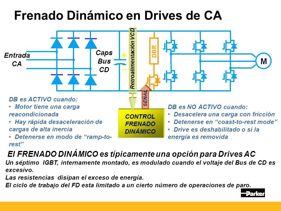 Frenado Dinámico en Drives de CA Entrada CA Caps Bus CD M + _ DBR CONTROL FRENADO DINÁMICO Retroalimentación VCD SEÑAL El FRENADO DINÁMICO es típicamente una opción para Drives AC Un séptimo IGBT, internamente montado, es modulado cuando el voltaje del Bus de CD es excesivo.