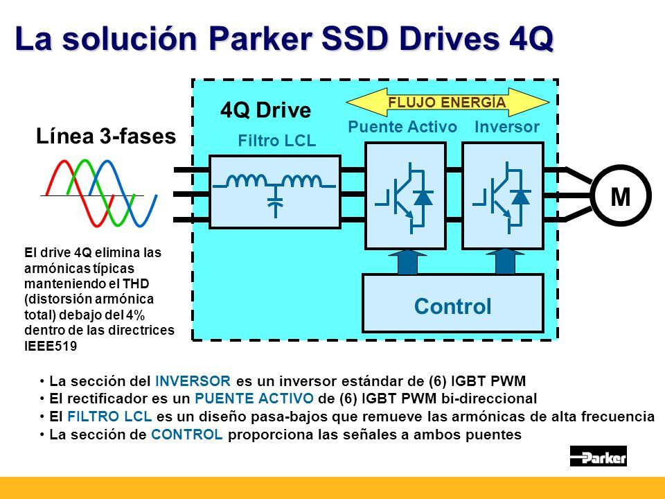 La solución Parker SSD Drives 4Q La sección del INVERSOR es un inversor estándar de (6) IGBT PWM El rectificador es un PUENTE ACTIVO de (6) IGBT PWM bi-direccional El FILTRO LCL es un diseño pasa-bajos que remueve las armónicas de alta frecuencia La sección de CONTROL proporciona las señales a ambos puentes M Filtro LCL Puente Activo Inversor 4Q Drive Control FLUJO ENERGÍA Línea 3-fases El drive 4Q elimina las armónicas típicas manteniendo el THD (distorsión armónica total) debajo del 4% dentro de las directrices IEEE519