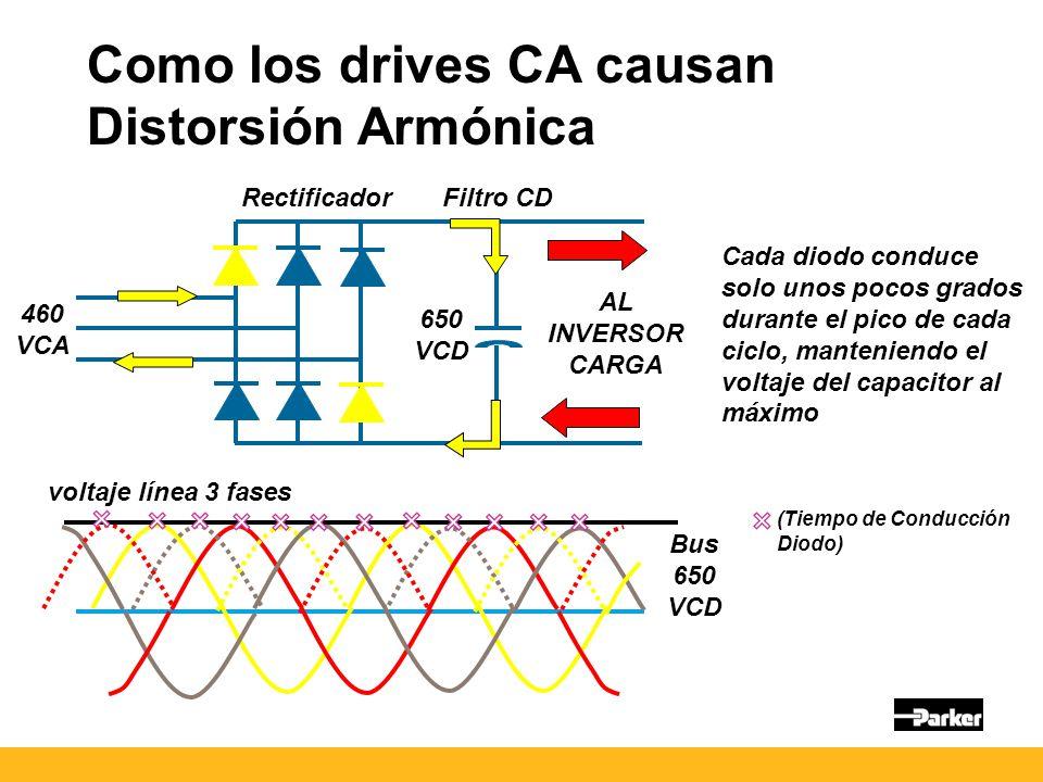 Como los drives CA causan Distorsión Armónica 460 VCA 650 VCD Cada diodo conduce solo unos pocos grados durante el pico de cada ciclo, manteniendo el voltaje del capacitor al máximo Bus 650 VCD (Tiempo de Conducción Diodo) AL INVERSOR CARGA Rectificador Filtro CD voltaje línea 3 fases