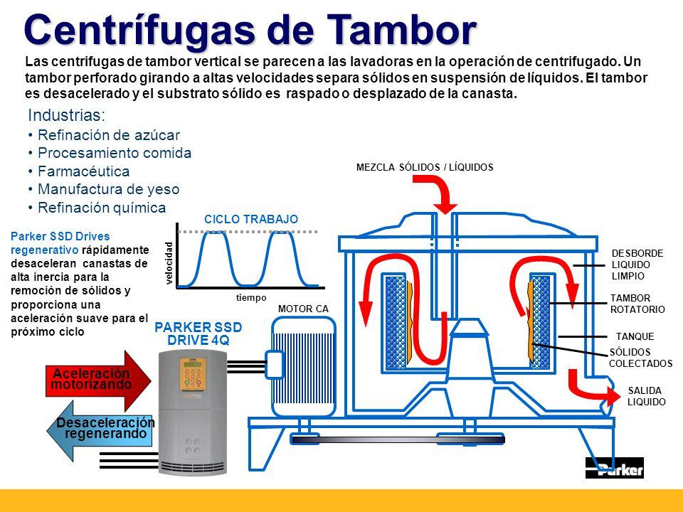 Centrífugas de Tambor MEZCLA SÓLIDOS / LÍQUIDOS DESBORDE LIQUIDO LIMPIO TAMBOR ROTATORIO TANQUE SALIDA LIQUIDO MOTOR CA SÓLIDOS COLECTADOS Las centrifugas de tambor vertical se parecen a las lavadoras en la operación de centrifugado.