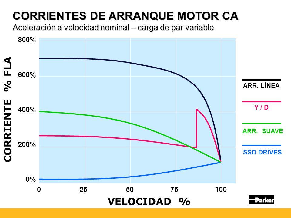 800% 600% 400% 200% 0% 0 25 50 75 100 CORRIENTE % FLA VELOCIDAD % SSD DRIVES ARR.