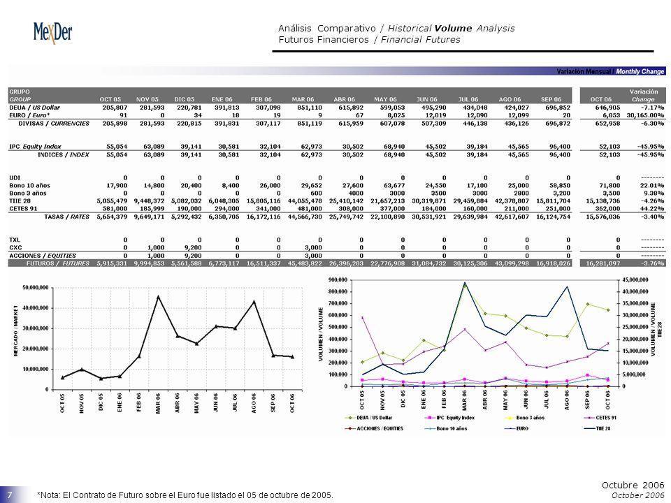 Octubre 2006 October 2006 7 Análisis Comparativo / Historical Volume Analysis Futuros Financieros / Financial Futures *Nota: El Contrato de Futuro sobre el Euro fue listado el 05 de octubre de 2005.