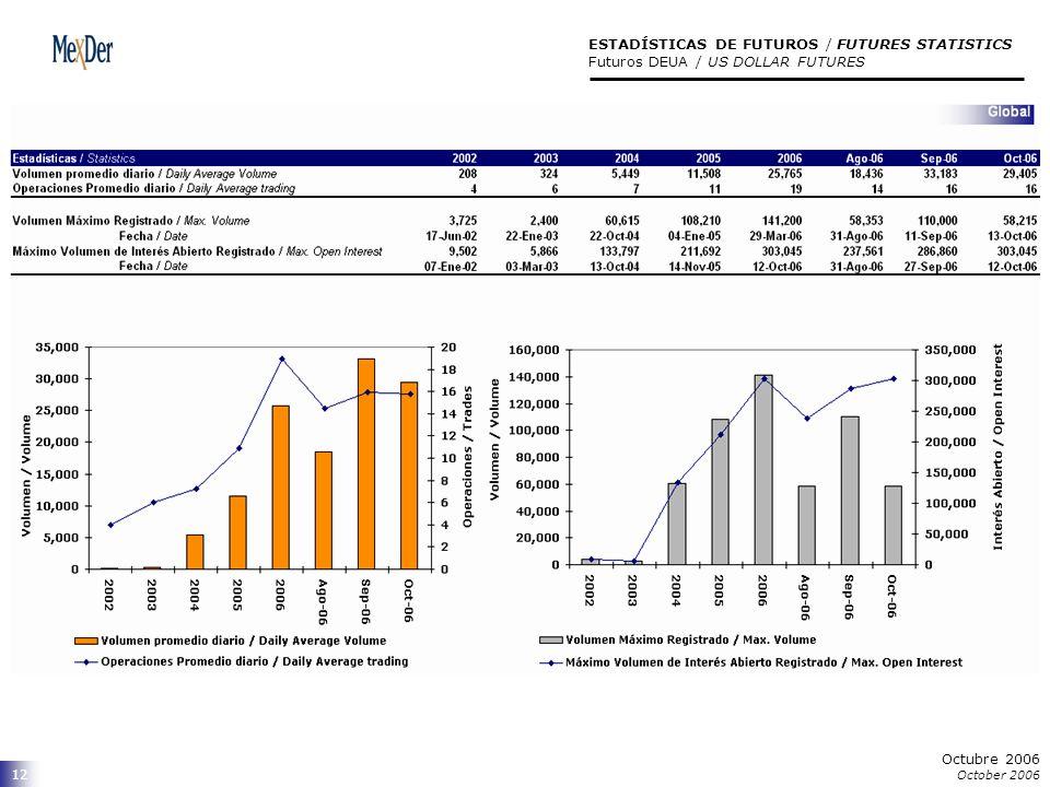 Octubre 2006 October 2006 12 ESTADÍSTICAS DE FUTUROS / FUTURES STATISTICS Futuros DEUA / US DOLLAR FUTURES