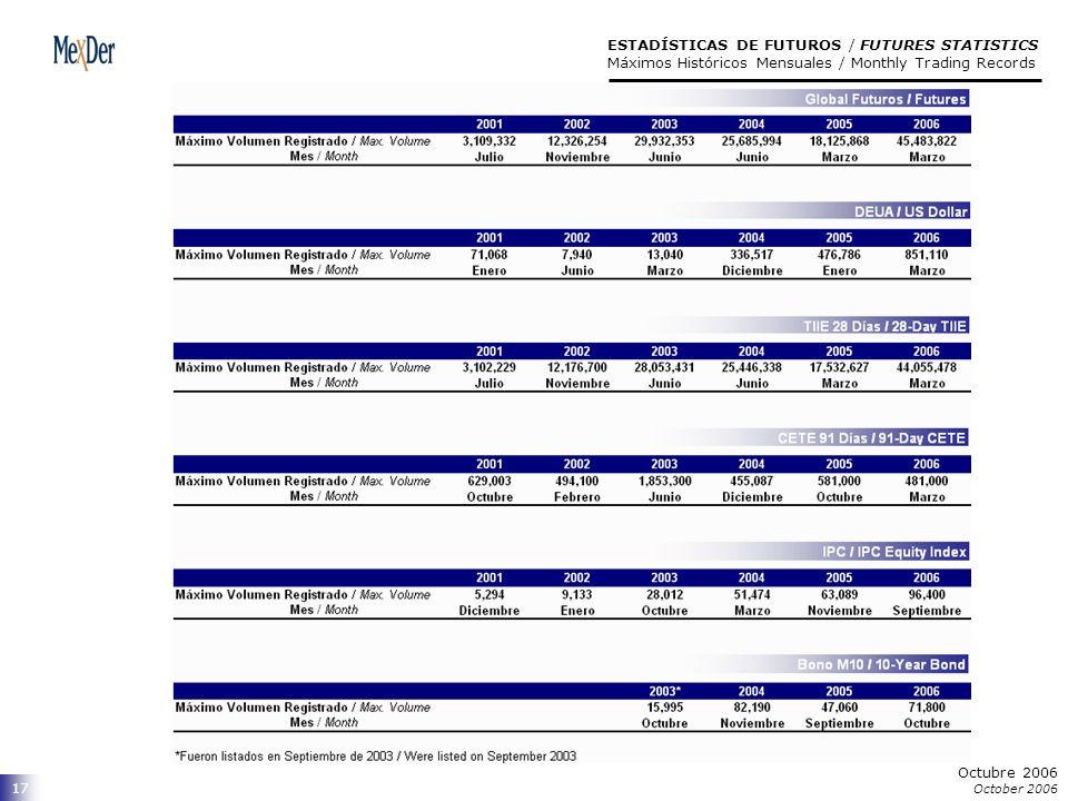 Octubre 2006 October 2006 17 ESTADÍSTICAS DE FUTUROS / FUTURES STATISTICS Máximos Históricos Mensuales / Monthly Trading Records