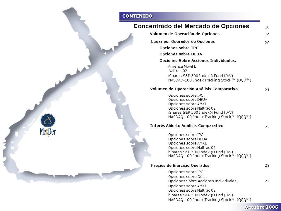 CONTENIDO Volumen de Operación de Opciones Lugar por Operador de Opciones Opciones sobre IPC Opciones sobre DEUA Opciones Sobre Acciones Individuales: América Móvil L Naftrac 02 iShares S&P 500 Index® Fund (IVV) NASDAQ-100 Index Tracking Stock SM (QQQ SM ) Volumen de Operación Análisis Comparativo Opciones sobre IPC Opciones sobre DEUA Opciones sobre AMXL Opciones sobre Naftrac 02 iShares S&P 500 Index® Fund (IVV) NASDAQ-100 Index Tracking Stock SM (QQQ SM ) Interés Abierto Análisis Comparativo Opciones sobre IPC Opciones sobre DEUA Opciones sobre AMXL Opciones sobre Naftrac 02 iShares S&P 500 Index® Fund (IVV) NASDAQ-100 Index Tracking Stock SM (QQQ SM ) Precios de Ejercicio Operados Opciones sobre IPC OlOpciones sobre Dólar Opciones Sobre Acciones Individuales: Opciones sobre AMXL Opciones sobre Naftrac 02 iShares S&P 500 Index® Fund (IVV) NASDAQ-100 Index Tracking Stock SM (QQQ SM ) 18 19 20 21 22 23 24 Concentrado del Mercado de Opciones Octubre 2006