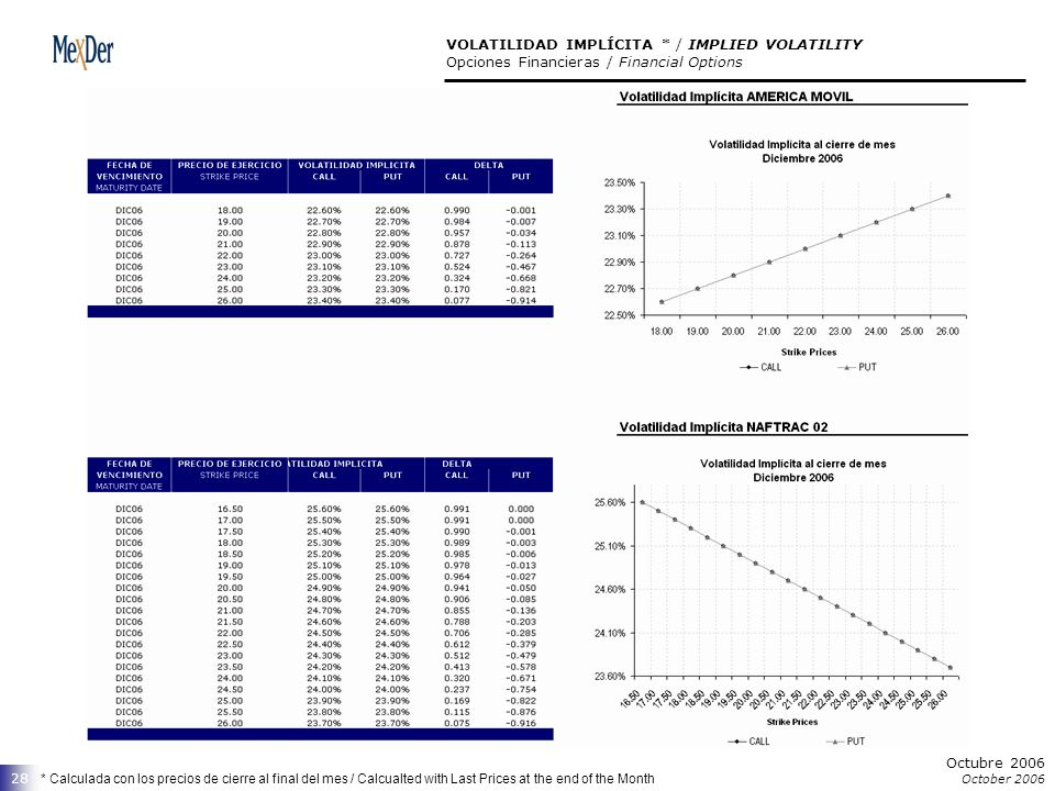 Octubre 2006 October 2006 28 VOLATILIDAD IMPLÍCITA * / IMPLIED VOLATILITY Opciones Financieras / Financial Options * Calculada con los precios de cierre al final del mes / Calcualted with Last Prices at the end of the Month