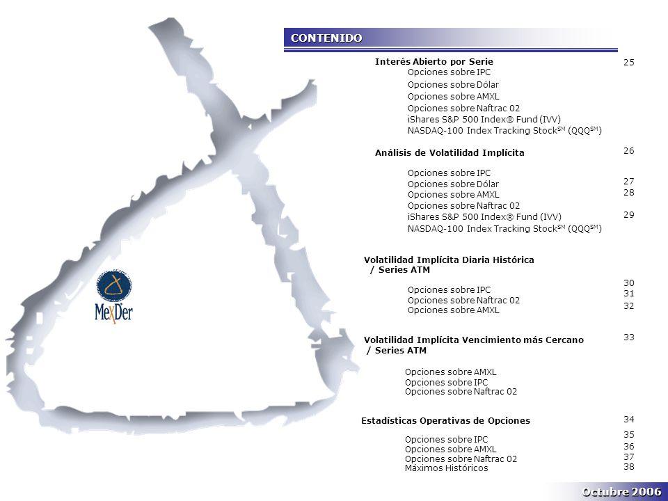 CONTENIDO Interés Abierto por Serie Opciones sobre IPC Opciones sobre Dólar Opciones sobre AMXL Opciones sobre Naftrac 02 iShares S&P 500 Index® Fund (IVV) NASDAQ-100 Index Tracking Stock SM (QQQ SM ) Análisis de Volatilidad Implícita Opciones sobre IPC Opciones sobre Dólar Opciones sobre AMXL Opciones sobre Naftrac 02 iShares S&P 500 Index® Fund (IVV) NASDAQ-100 Index Tracking Stock SM (QQQ SM ) Volatilidad Implícita Diaria Histórica / Series ATM Opciones sobre IPC Opciones sobre Naftrac 02 Opciones sobre AMXL Volatilidad Implícita Vencimiento más Cercano //// Series ATM Opciones sobre AMXL Opciones sobre IPC Opciones sobre Naftrac 02 Estadísticas Operativas de Opciones Opciones sobre IPC Opciones sobre AMXL Opciones sobre Naftrac 02 Máximos Históricos 25 26 27 28 29 30 31 32 33 34 35 36 37 38 Octubre 2006
