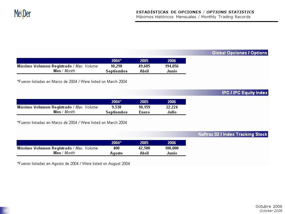 Octubre 2006 October 2006 38 ESTADÍSTICAS DE OPCIONES / OPTIONS STATISTICS Máximos Históricos Mensuales / Monthly Trading Records