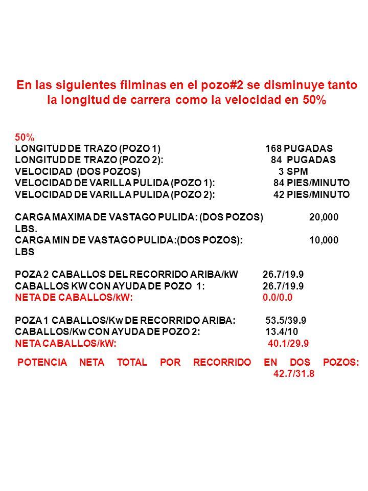 En las siguientes filminas en el pozo#2 se disminuye tanto la longitud de carrera como la velocidad en 50% 50% LONGITUD DE TRAZO (POZO 1) 168 PUGADAS LONGITUD DE TRAZO (POZO 2): 84 PUGADAS VELOCIDAD (DOS POZOS) 3 SPM VELOCIDAD DE VARILLA PULIDA (POZO 1): 84 PIES/MINUTO VELOCIDAD DE VARILLA PULIDA (POZO 2): 42 PIES/MINUTO CARGA MAXIMA DE VASTAGO PULIDA: (DOS POZOS)20,000 LBS.