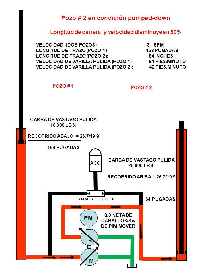 ACC M VÁLVULA SELECTORA M P PM Pozo # 2 en condición pumped-down Longitud de carrera y velocidad disminuye en 50% VELOCIDAD (DOS POZOS) 3 SPM LONGITUD DE TRAZO (POZO 1) 168 PUGADAS LONGITUD DE TRAZO (POZO 2): 84 INCHES VELOCIDAD DE VARILLA PULIDA (POZO 1) 84 PIES/MINUTO VELOCIDAD DE VARILLA PULIDA (POZO 2): 42 PIES/MINUTO POZO # 1 CARBA DE VASTAGO PULIDA 10,000 LBS.