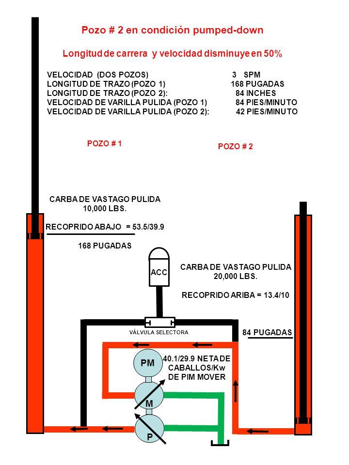 ACC VÁLVULA SELECTORA M P PM Pozo # 2 en condición pumped-down Longitud de carrera y velocidad disminuye en 50% VELOCIDAD (DOS POZOS) 3 SPM LONGITUD DE TRAZO (POZO 1) 168 PUGADAS LONGITUD DE TRAZO (POZO 2): 84 INCHES VELOCIDAD DE VARILLA PULIDA (POZO 1) 84 PIES/MINUTO VELOCIDAD DE VARILLA PULIDA (POZO 2): 42 PIES/MINUTO POZO # 1 CARBA DE VASTAGO PULIDA 10,000 LBS.