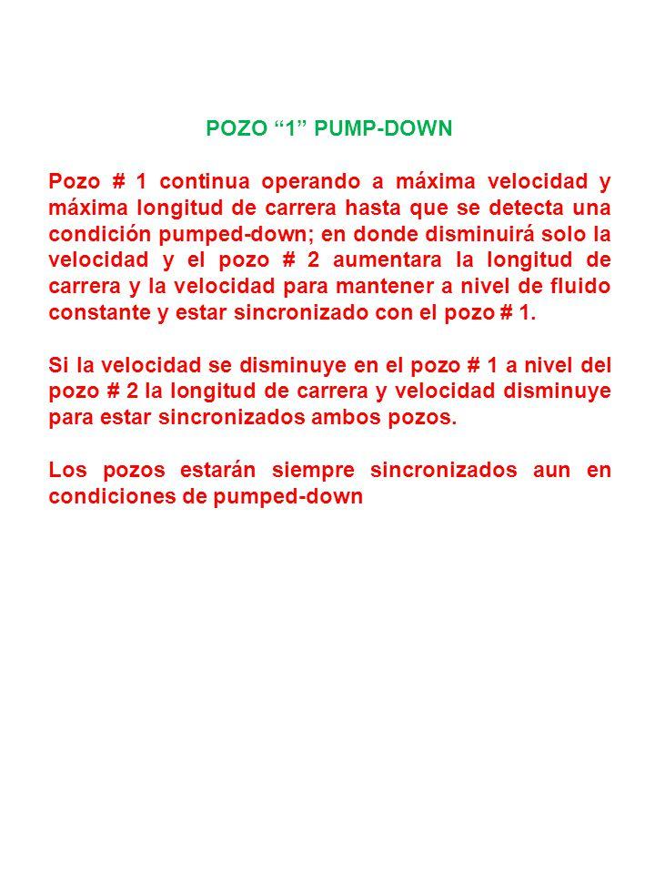 POZO 1 PUMP-DOWN Pozo # 1 continua operando a máxima velocidad y máxima longitud de carrera hasta que se detecta una condición pumped-down; en donde disminuirá solo la velocidad y el pozo # 2 aumentara la longitud de carrera y la velocidad para mantener a nivel de fluido constante y estar sincronizado con el pozo # 1.