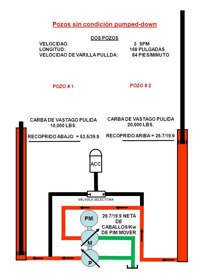 ACC VÁLVULA SELECTORA M P PM Pozos sin condición pumped-down DOS POZOS VELOCIDAO: 3 SPM LONGITUD: 168 PULGADAS VELOCIDAO DE VARILLA PULLDA: 84 PIES/MINUTO POZO # 1 CARBA DE VASTAGO PULIDA 10,000 LBS.