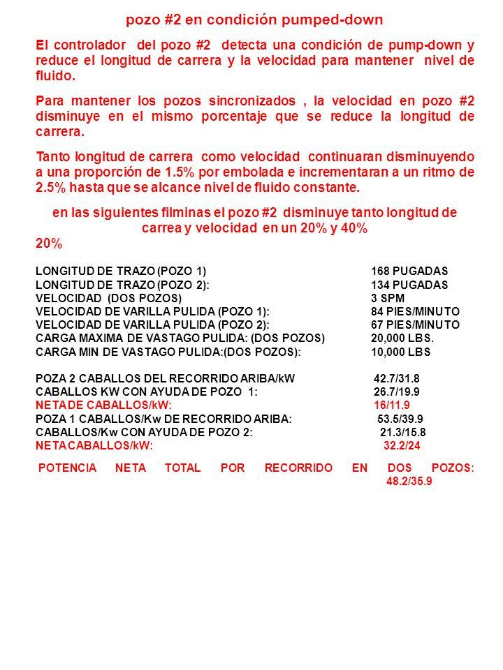 ACC Pozo # 2 en condición pumped-down Longitud de carrera y velocidad disminuye en 20% VELOCIDAD (DOS POZOS) 3 SPM LONGITUD DE TRAZO (POZO 1) 168 PUGADAS LONGITUD DE TRAZO (POZO 2): 134 INCHES VELOCIDAD DE VARILLA PULIDA (POZO 1) 84 PIES/MINUTO VELOCIDAD DE VARILLA PULIDA (POZO 2): 67 PIES/MINUTO VÁLVULA SELECTORA M P PM POZO # 1 CARBA DE VASTAGO PULIDA 10,000 LBS.