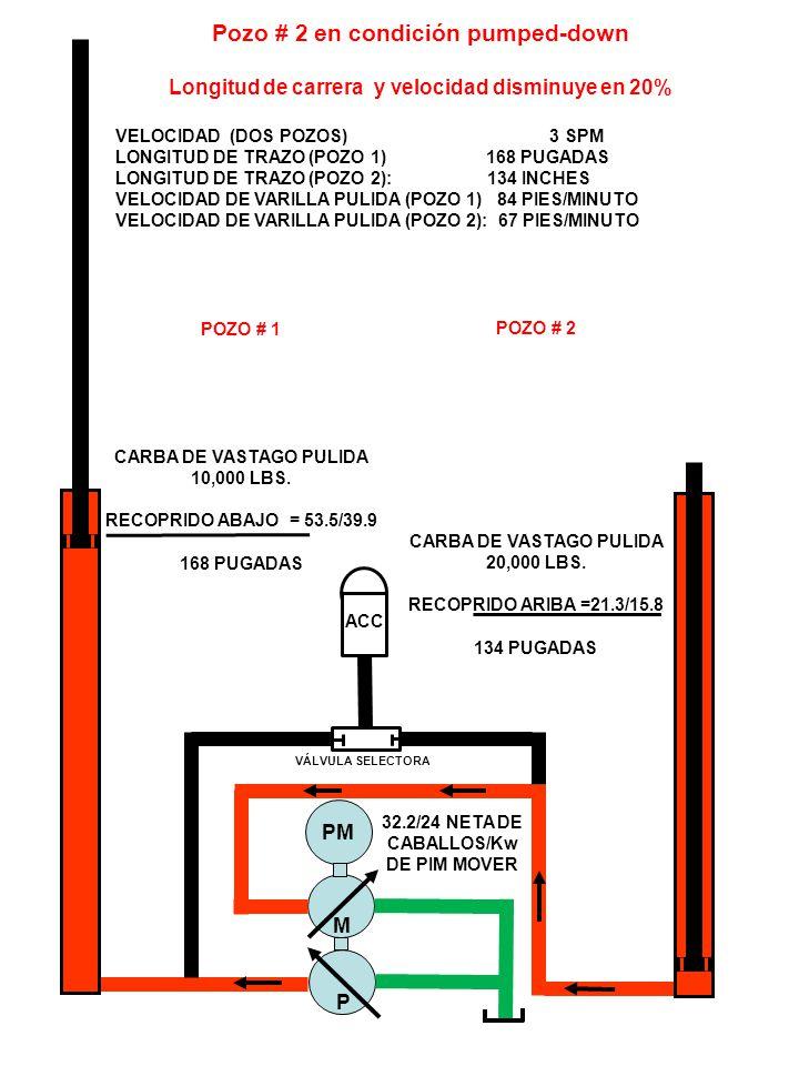 ACC VÁLVULA SELECTORA M P PM Pozo # 2 en condición pumped-down Longitud de carrera y velocidad disminuye en 20% VELOCIDAD (DOS POZOS) 3 SPM LONGITUD DE TRAZO (POZO 1) 168 PUGADAS LONGITUD DE TRAZO (POZO 2): 134 INCHES VELOCIDAD DE VARILLA PULIDA (POZO 1) 84 PIES/MINUTO VELOCIDAD DE VARILLA PULIDA (POZO 2): 67 PIES/MINUTO POZO # 1 CARBA DE VASTAGO PULIDA 10,000 LBS.