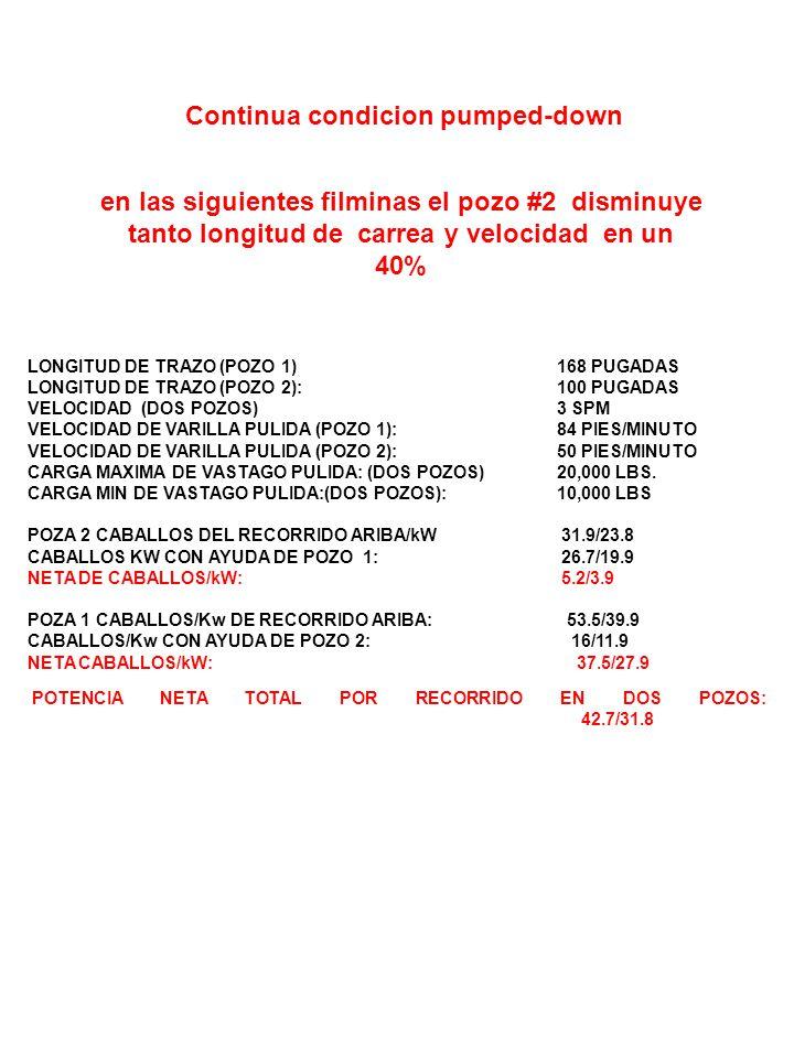 ACC M VÁLVULA SELECTORA M P PM Pozo # 2 en condición pumped-down Longitud de carrera y velocidad disminuye en 40% VELOCIDAD (DOS POZOS) 3 SPM LONGITUD DE TRAZO (POZO 1) 168 PUGADAS LONGITUD DE TRAZO (POZO 2): 100 INCHES VELOCIDAD DE VARILLA PULIDA (POZO 1) 84 PIES/MINUTO VELOCIDAD DE VARILLA PULIDA (POZO 2): 50 PIES/MINUTO POZO # 1 CARBA DE VASTAGO PULIDA 10,000 LBS.