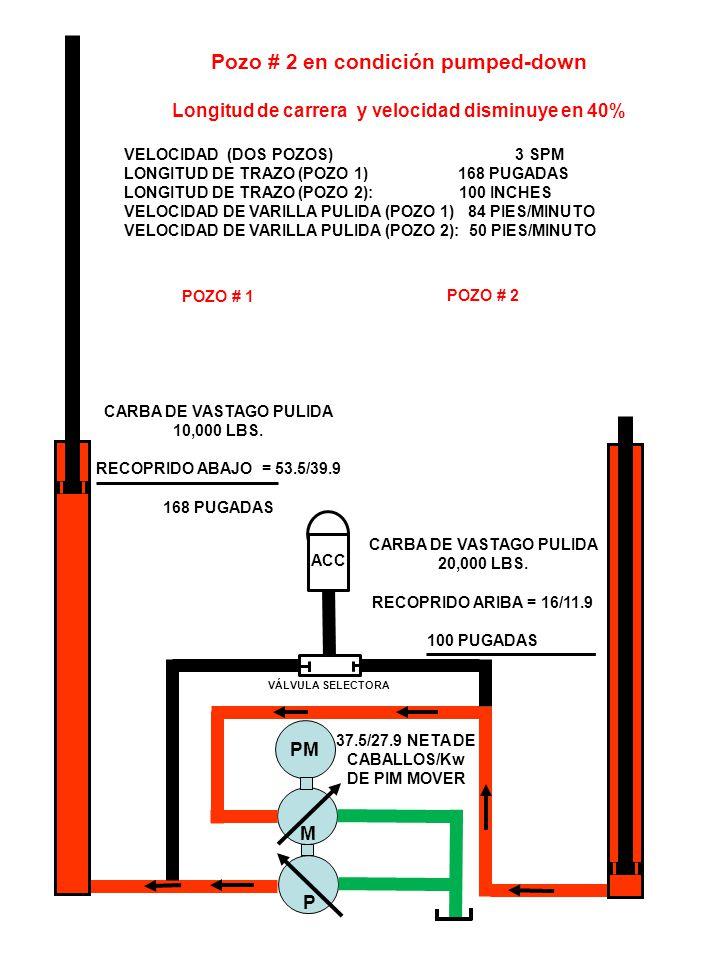 ACC VÁLVULA SELECTORA M P PM Pozo # 2 en condición pumped-down Longitud de carrera y velocidad disminuye en 40% VELOCIDAD (DOS POZOS) 3 SPM LONGITUD DE TRAZO (POZO 1) 168 PUGADAS LONGITUD DE TRAZO (POZO 2): 100 INCHES VELOCIDAD DE VARILLA PULIDA (POZO 1) 84 PIES/MINUTO VELOCIDAD DE VARILLA PULIDA (POZO 2): 50 PIES/MINUTO POZO # 1 CARBA DE VASTAGO PULIDA 10,000 LBS.
