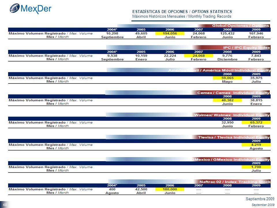 Septiembre 2009 September 2009 48 ESTADÍSTICAS DE OPCIONES / OPTIONS STATISTICS Máximos Históricos Mensuales / Monthly Trading Records
