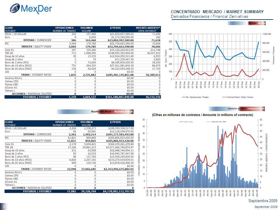 Septiembre 2009 September 2009 21 Volumen Operado Análisis Comparativo / Historical TRADE VOLUME Analysis Opciones Financieras / Financial Options