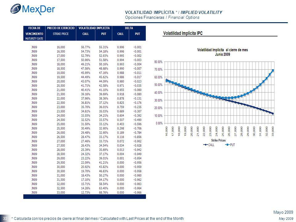 Mayo 2009 May 2009 32 VOLATILIDAD IMPLÍCITA * / IMPLIED VOLATILITY Opciones Financieras / Financial Options * Calculada con los precios de cierre al final del mes / Calculated with Last Prices at the end of the Month