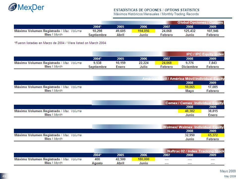 Mayo 2009 May 2009 49 ESTADÍSTICAS DE OPCIONES / OPTIONS STATISTICS Máximos Históricos Mensuales / Monthly Trading Records